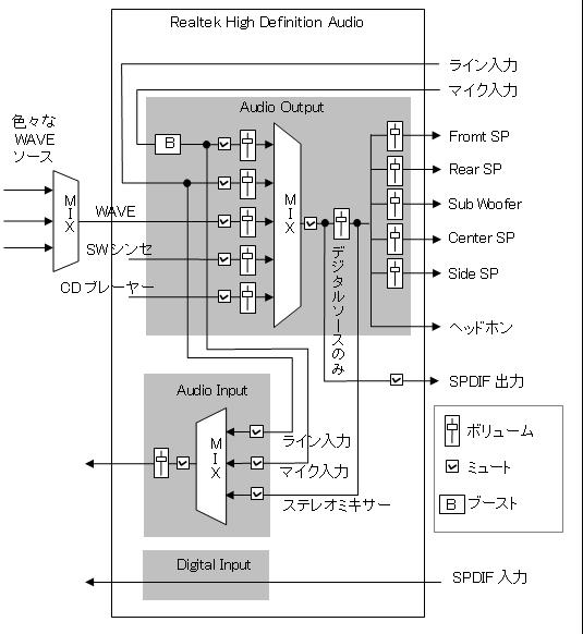 RealtekHDブロック図