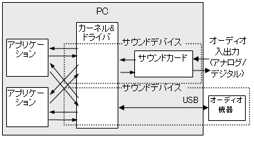 PC内音声概念ブロック図