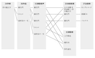 「デー多ベース」リストの相関図