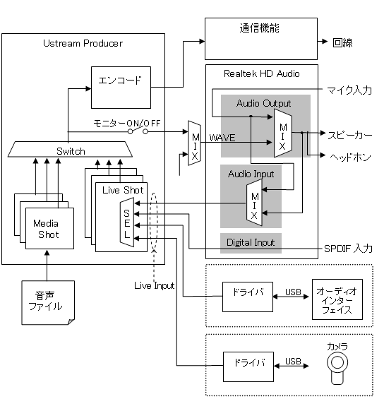 Producer使用時の音声制御ブロック図